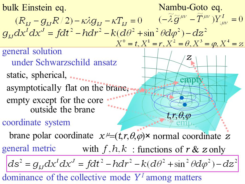empty general solution static, spherical, under Schwarzschild ansatz asymptotically flat on the brane, empty except for the core outside the brane × normal coordinate z brane polar coordinate coordinate system x (t,r,,)x (t,r,,) : functions of r & z  only general metric with t,r,,t,r,, z dominance of the collective mode Y I among matters bulk Einstein eq.