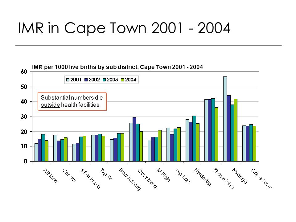 IMR in Cape Town 2001 - 2004 IMR per 1000 live births by sub district, Cape Town 2001 - 2004 Substantial numbers die outside health facilities