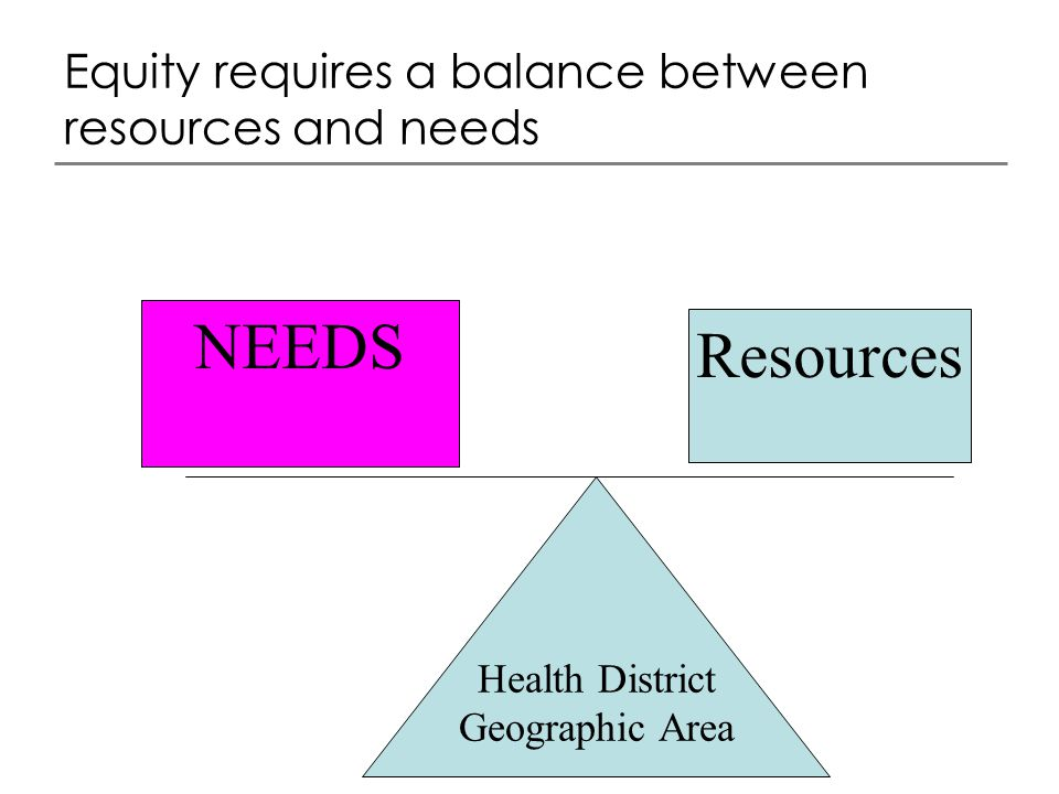 Equity requires a balance between resources and needs Health District Geographic Area Resources NEEDS