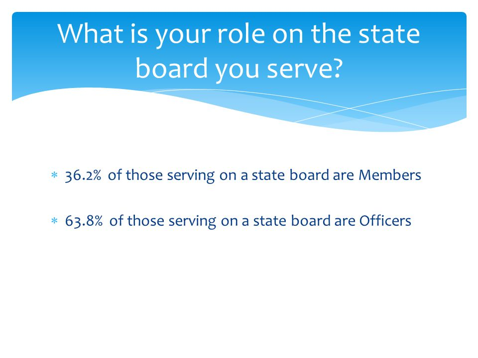  36.2% of those serving on a state board are Members  63.8% of those serving on a state board are Officers What is your role on the state board you serve