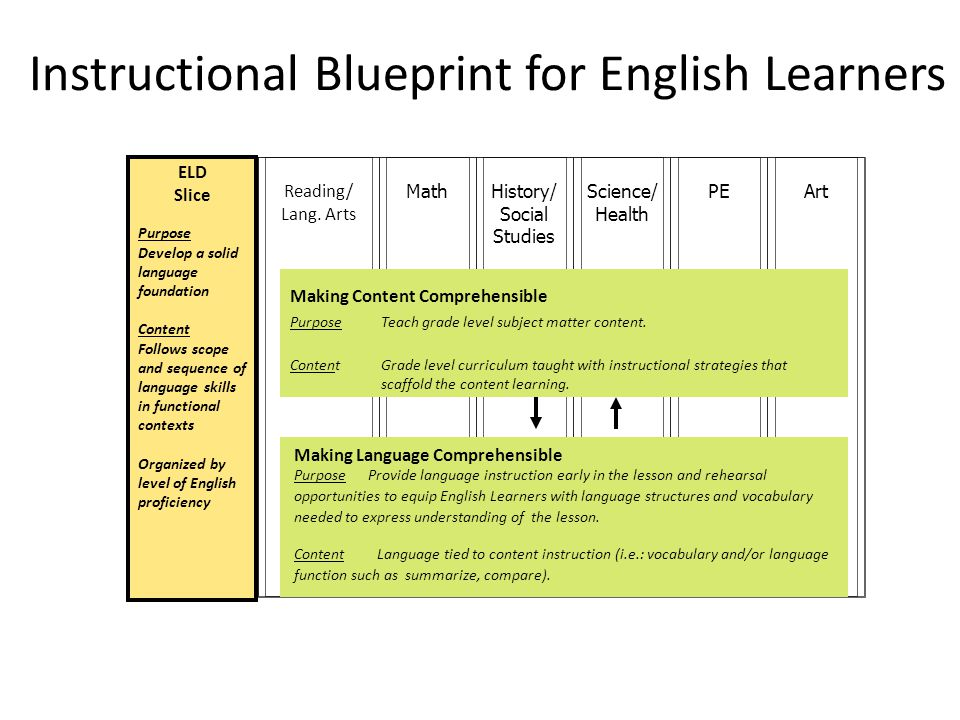 Relevance to the Mission of the Workgroup Using the Blueprint for ELL Instruction from the EL Achieve professional development materials, the authors' principles apply to the Making Content Comprehensible and Making Language Comprehensible sections, which run across the content areas.