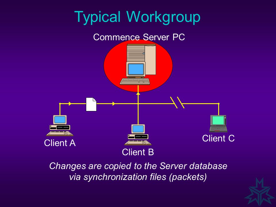 Typical Workgroup Changes are copied to the Server database via synchronization files (packets) Commence Server PC Client A Client B Client C