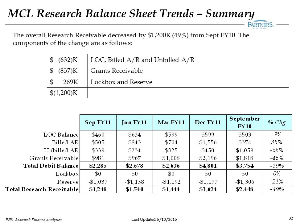 Last Updated 5/10/2015 32 Last Updated 5/10/2015 PHS, Research Finance Analytics 32 MCL Research Balance Sheet Trends – Summary The overall Research R