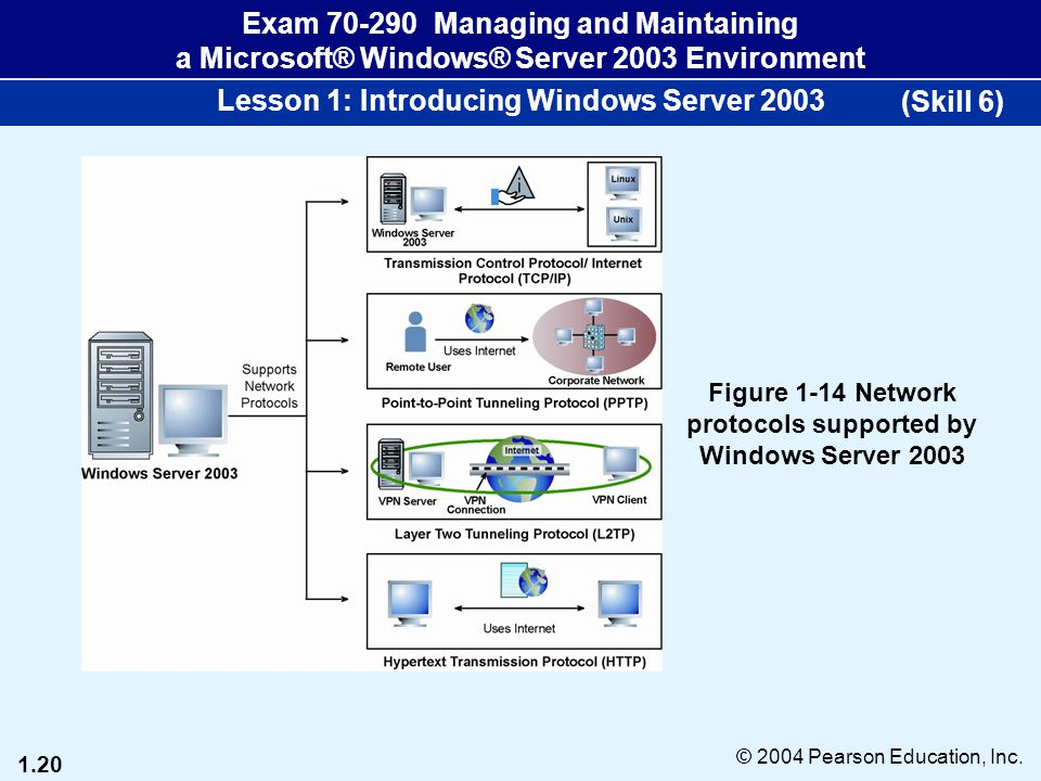 1.20 © 2004 Pearson Education, Inc. Exam 70-290 Managing and Maintaining a Microsoft® Windows® Server 2003 Environment Lesson 1: Introducing Windows S