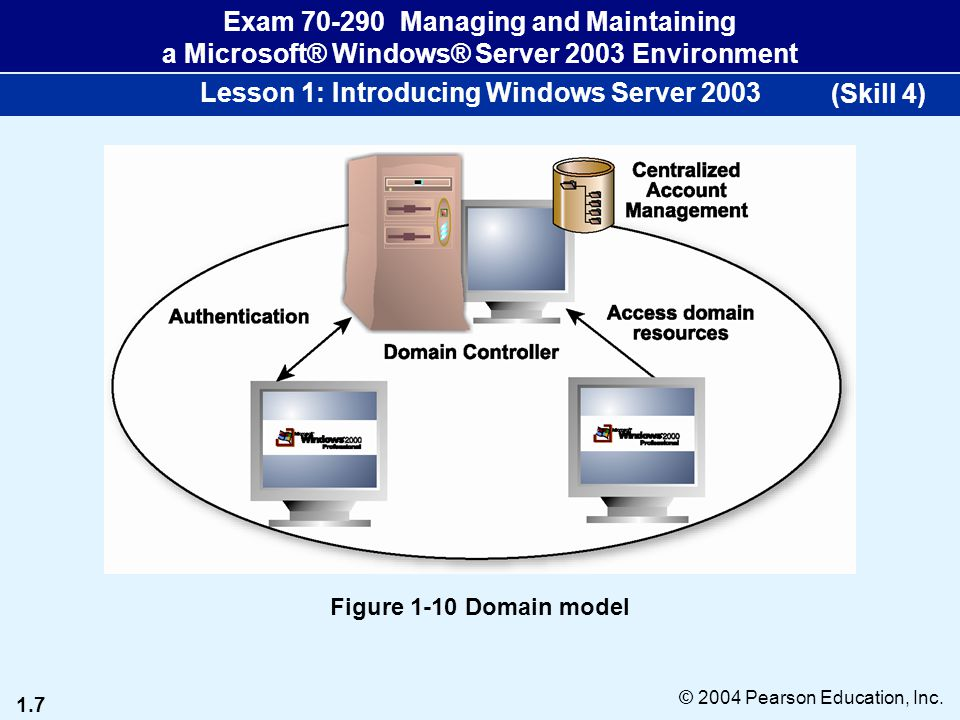 1.7 © 2004 Pearson Education, Inc. Exam 70-290 Managing and Maintaining a Microsoft® Windows® Server 2003 Environment Lesson 1: Introducing Windows Se