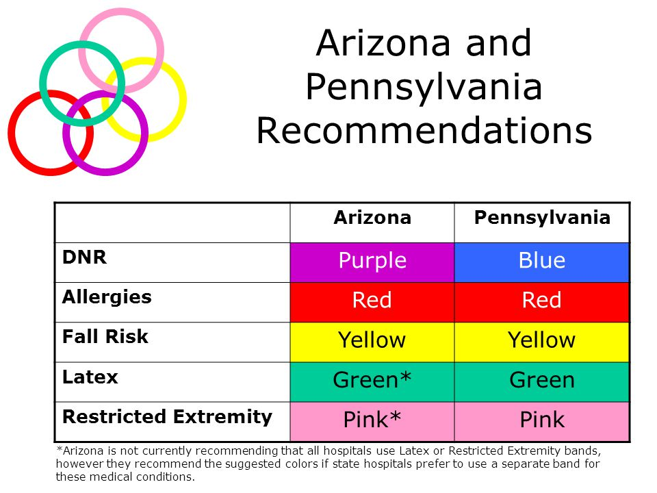 Arizona and Pennsylvania Recommendations ArizonaPennsylvania DNR PurpleBlue Allergies Red Fall Risk Yellow Latex Green*Green Restricted Extremity Pink*Pink *Arizona is not currently recommending that all hospitals use Latex or Restricted Extremity bands, however they recommend the suggested colors if state hospitals prefer to use a separate band for these medical conditions.