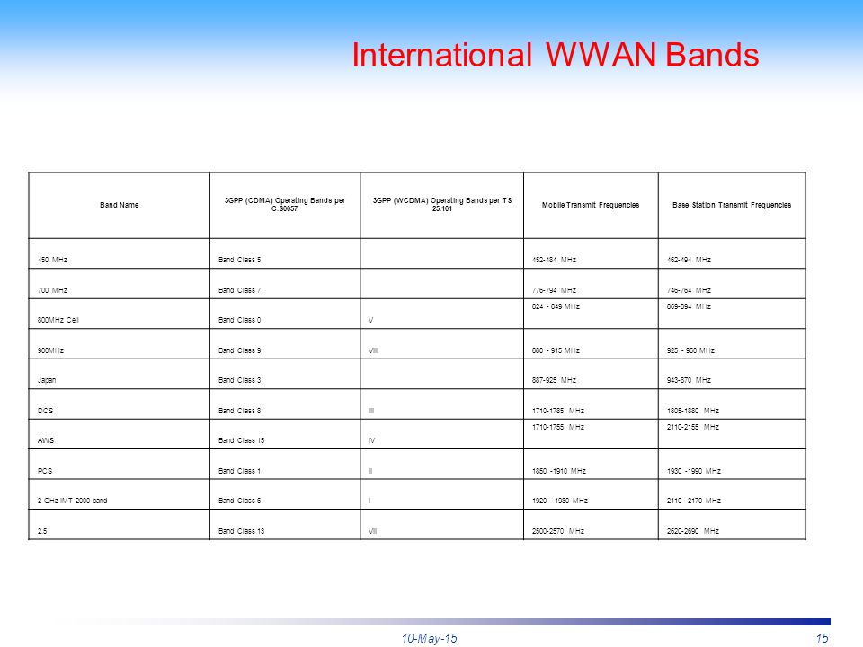 10-May-1515 International WWAN Bands Band Name 3GPP (CDMA) Operating Bands per C.S0057 3GPP (WCDMA) Operating Bands per TS 25.101 Mobile Transmit Freq