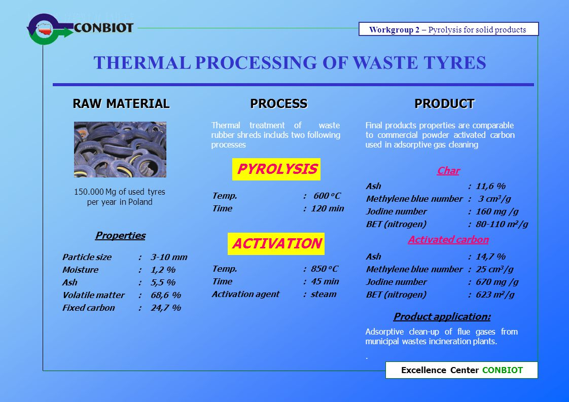 Workgroup 2 – Pyrolysis for solid products Excellence Center CONBIOT THERMAL PROCESSING OF WASTE TYRES PRODUCT Char Ash: 11,6 % Methylene blue number: 3 cm 3 /g Jodine number: 160 mg /g BET (nitrogen): 80-110 m 2 /g Product application: Adsorptive clean-up of flue gases from municipal wastes incineration plants..