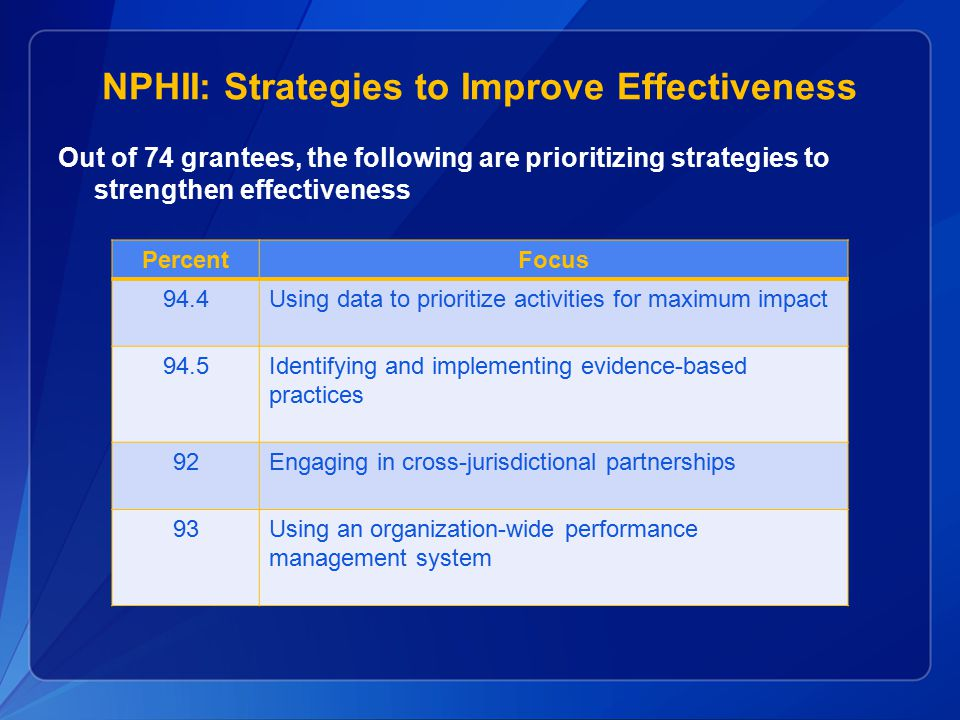 NPHII: Strategies to Improve Effectiveness Out of 74 grantees, the following are prioritizing strategies to strengthen effectiveness PercentFocus 94.4Using data to prioritize activities for maximum impact 94.5Identifying and implementing evidence-based practices 92Engaging in cross-jurisdictional partnerships 93Using an organization-wide performance management system