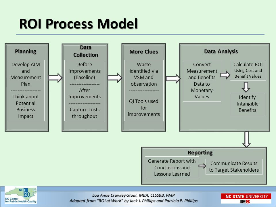 17 ROI Process Model Planning Develop AIM and Measurement Plan ------------------ Think about Potential Business Impact Data Collection Before Improve