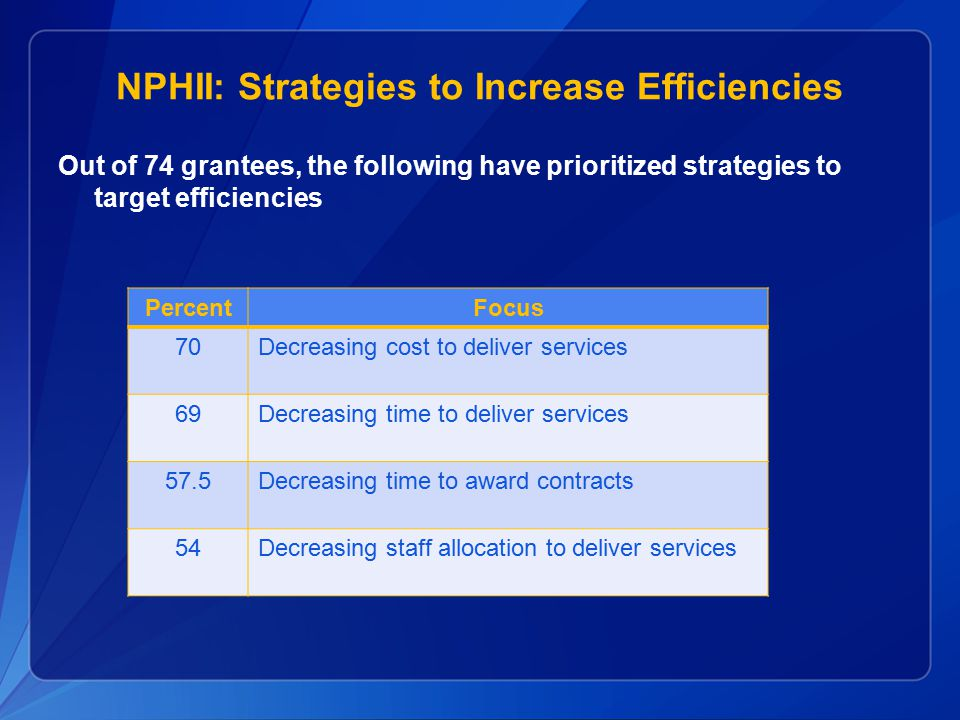 NPHII: Increasing Efficiencies through QI  Early examples in saving time and money  Lab data reporting to CDC: Reduced lag time from 14-21 days to 2–3 days  IT costs: Identified strategies to save over $1.2 million annually