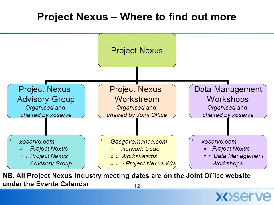 12 Project Nexus – Where to find out more Project Nexus Advisory Group Organised and chaired by xoserve *xoserve.com »Project Nexus » » Project Nexus