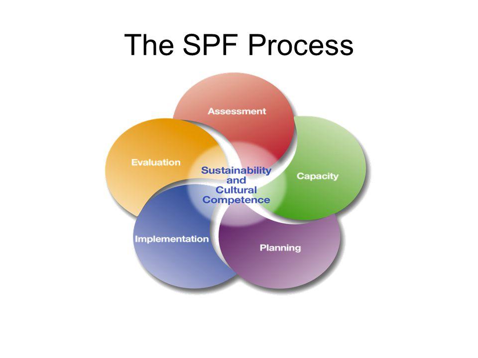 The SPF Process