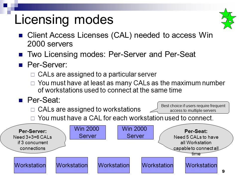 9 Licensing modes Client Access Licenses (CAL) needed to access Win 2000 servers Two Licensing modes: Per-Server and Per-Seat Per-Server:  CALs are a