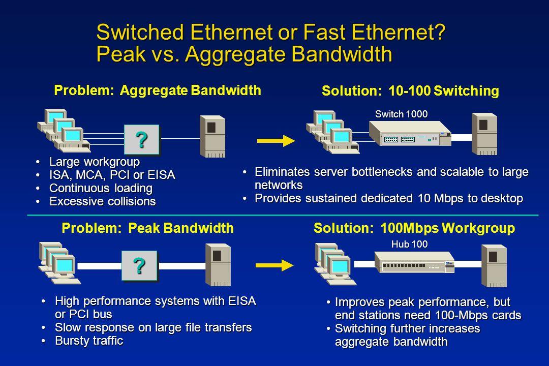 Switched Ethernet or Fast Ethernet. Peak vs.