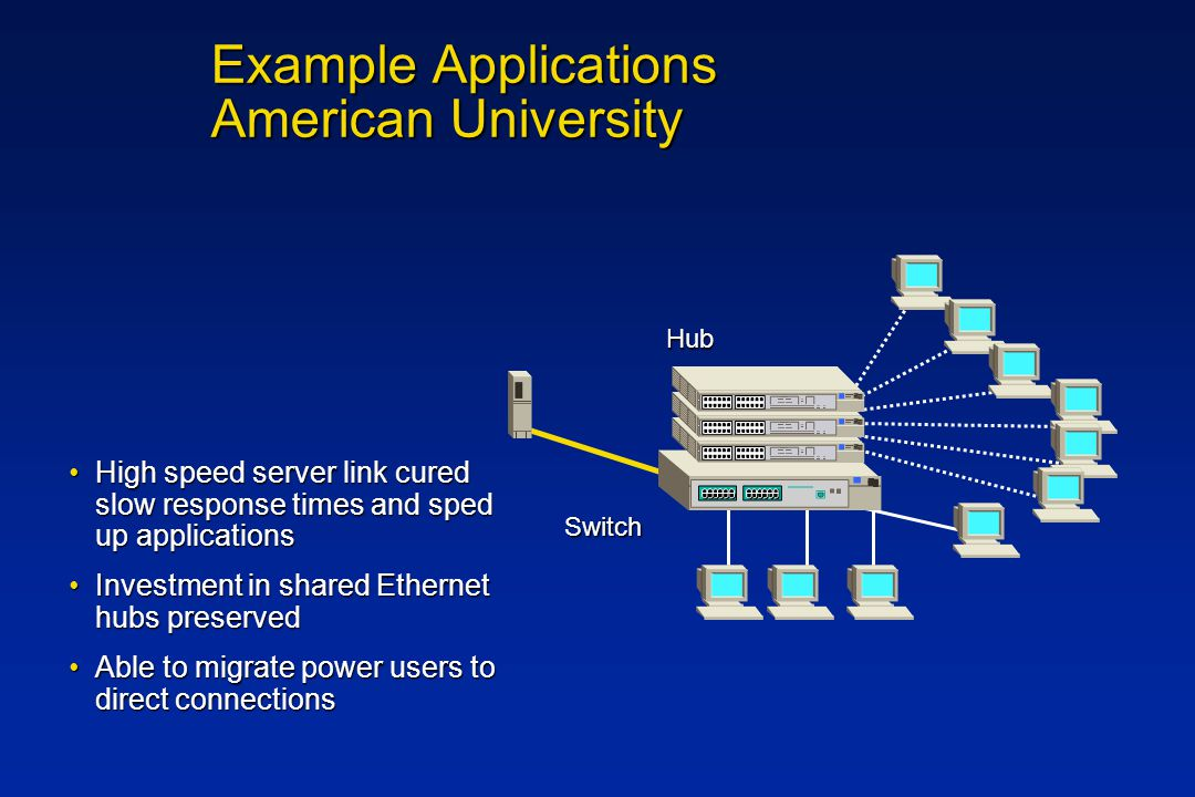 Example Applications American University High speed server link cured slow response times and sped up applicationsHigh speed server link cured slow response times and sped up applications Investment in shared Ethernet hubs preservedInvestment in shared Ethernet hubs preserved Able to migrate power users to direct connectionsAble to migrate power users to direct connections Switch Hub Hub