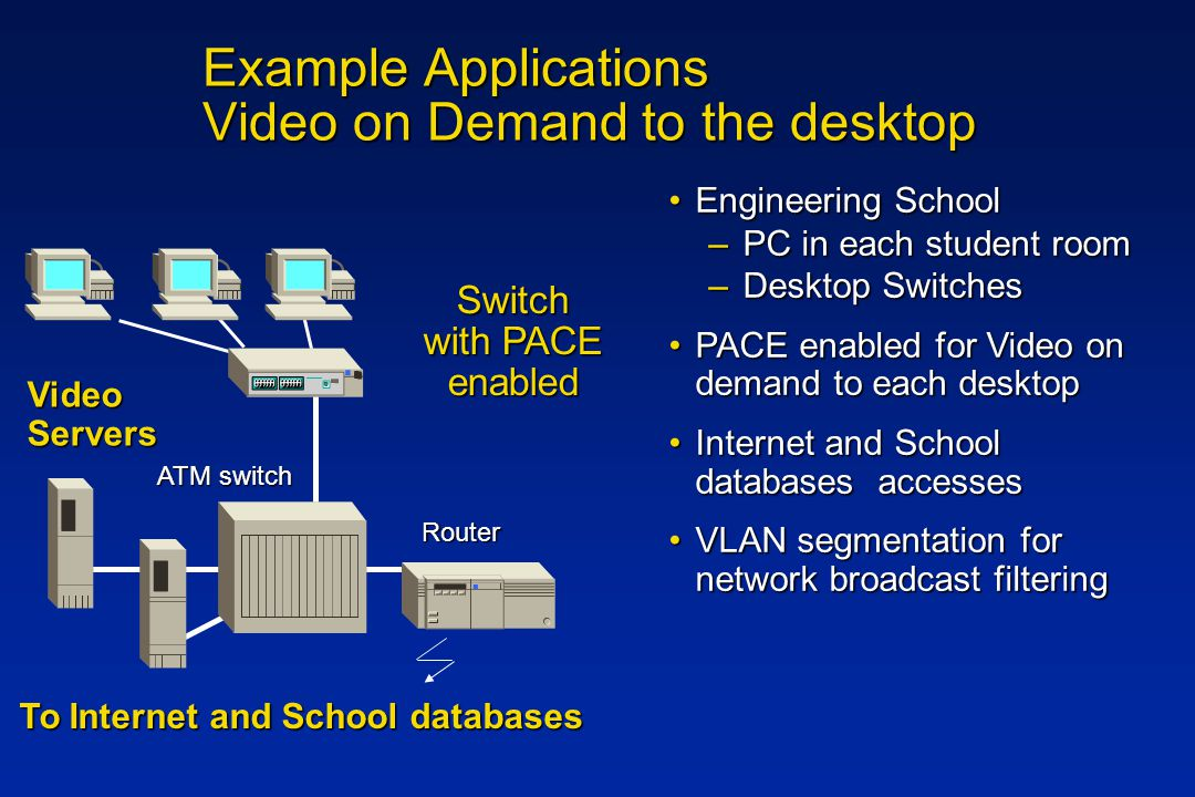 Example Applications Video on Demand to the desktop Switch with PACE enabled Video Servers Router To Internet and School databases ATM switch Engineering SchoolEngineering School –PC in each student room –Desktop Switches PACE enabled for Video on demand to each desktopPACE enabled for Video on demand to each desktop Internet and School databases accessesInternet and School databases accesses VLAN segmentation for network broadcast filteringVLAN segmentation for network broadcast filtering