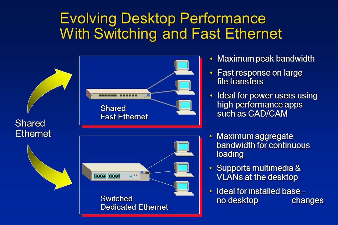 Evolving Desktop Performance With Switching and Fast Ethernet SharedEthernet Maximum peak bandwidthMaximum peak bandwidth Fast response on large file transfersFast response on large file transfers Ideal for power users using high performance apps such as CAD/CAMIdeal for power users using high performance apps such as CAD/CAM Maximum aggregate bandwidth for continuous loadingMaximum aggregate bandwidth for continuous loading Supports multimedia & VLANs at the desktopSupports multimedia & VLANs at the desktop Ideal for installed base - no desktop changesIdeal for installed base - no desktop changes Shared Fast Ethernet Switched Dedicated Ethernet
