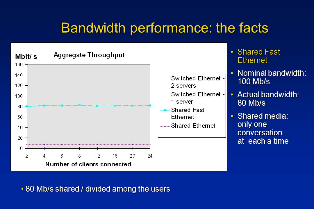Bandwidth performance: the facts Shared Fast EthernetShared Fast Ethernet Nominal bandwidth: 100 Mb/sNominal bandwidth: 100 Mb/s Actual bandwidth: 80 Mb/sActual bandwidth: 80 Mb/s Shared media: only one conversation at each a timeShared media: only one conversation at each a time 80 Mb/s shared / divided among the users 80 Mb/s shared / divided among the users Mbit/ s