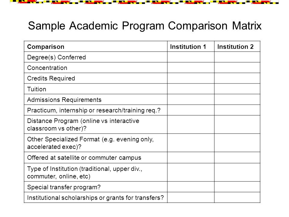 Sample Academic Program Comparison Matrix ComparisonInstitution 1Institution 2 Degree(s) Conferred Concentration Credits Required Tuition Admissions Requirements Practicum, internship or research/training req..