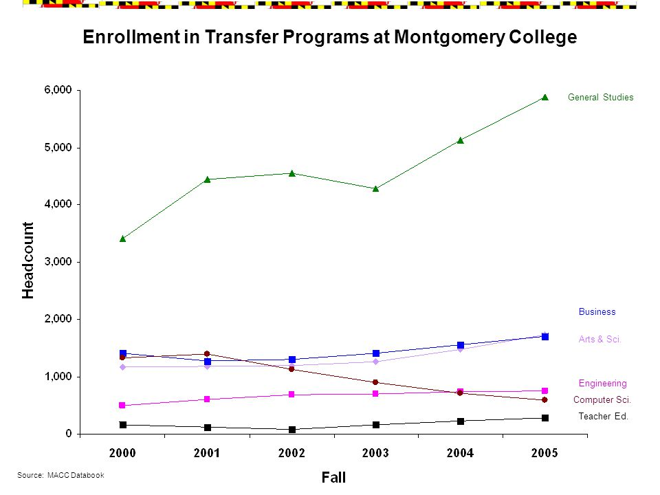 Enrollment in Transfer Programs at Montgomery College Source: MACC Databook General Studies Arts & Sci.