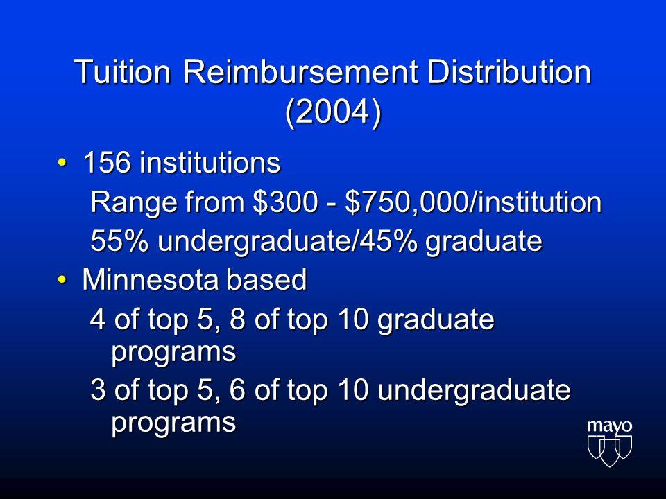 Tuition Reimbursement Distribution (2004) 156 institutions156 institutions Range from $300 - $750,000/institution 55% undergraduate/45% graduate Minnesota basedMinnesota based 4 of top 5, 8 of top 10 graduate programs 3 of top 5, 6 of top 10 undergraduate programs