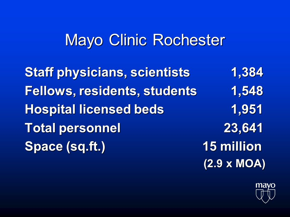 Mayo Clinic Rochester Staff physicians, scientists 1,384 Fellows, residents, students 1,548 Hospital licensed beds 1,951 Total personnel 23,641 Space (sq.ft.) 15 million (2.9 x MOA)