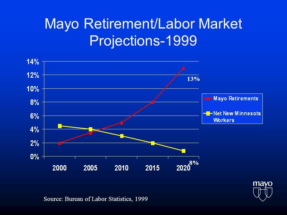 Mayo Retirement/Labor Market Projections-1999 Source: Bureau of Labor Statistics, 1999 13%.8%