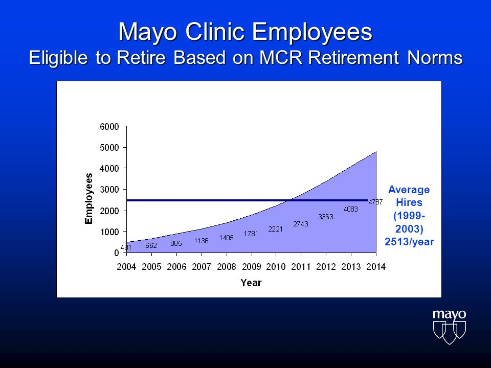 Average Hires (1999- 2003) 2513/year Mayo Clinic Employees Eligible to Retire Based on MCR Retirement Norms