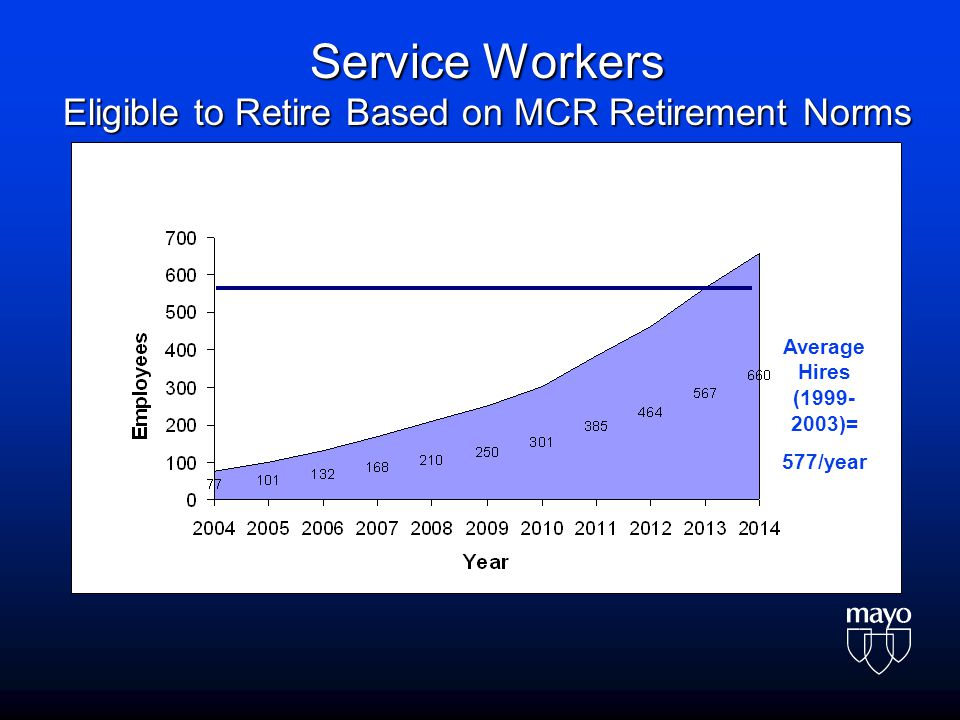Service Workers Eligible to Retire Based on MCR Retirement Norms Average Hires (1999- 2003)= 577/year