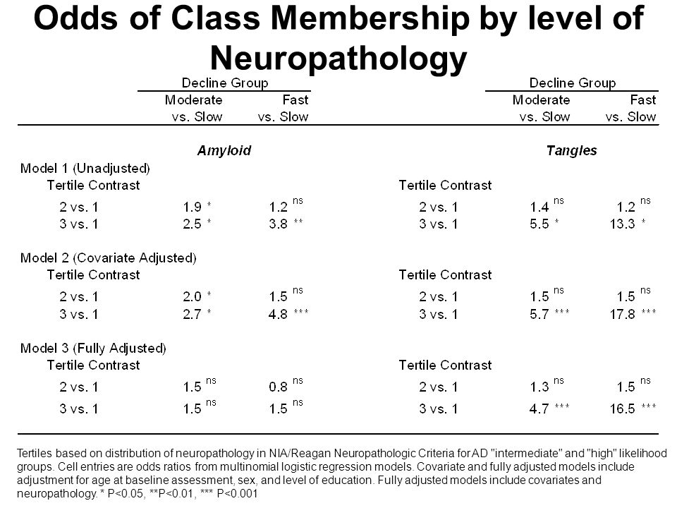 Odds of Class Membership by level of Neuropathology Tertiles based on distribution of neuropathology in NIA/Reagan Neuropathologic Criteria for AD intermediate and high likelihood groups.