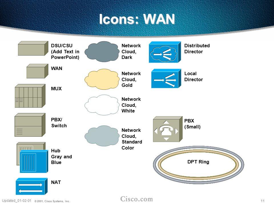 11 Updated_01-02-01 © 2001, Cisco Systems, Inc. DSU/CSU (Add Text in PowerPoint) WAN MUX PBX/ Switch Network Cloud, Standard Color Network Cloud, Dark