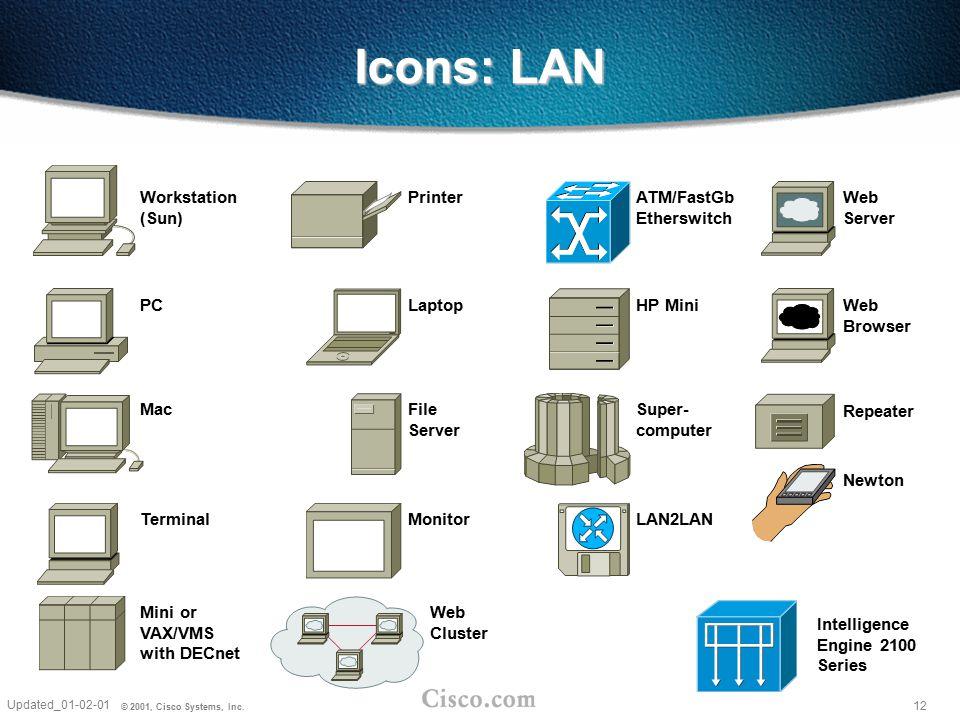 12 Updated_01-02-01 © 2001, Cisco Systems, Inc. Workstation (Sun) PC Mac Terminal ATM/FastGb Etherswitch HP Mini Super- computer LAN2LAN Web Cluster W