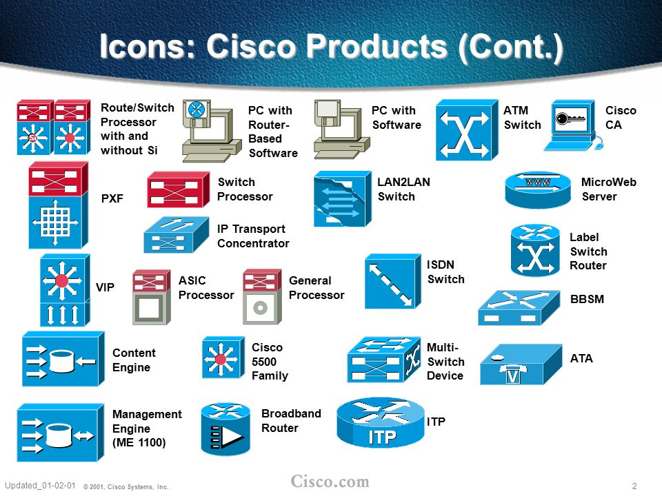 2 Updated_01-02-01 © 2001, Cisco Systems, Inc. Route/Switch Processor with and without Si VIP PC with Software PC with Router- Based Software Switch P