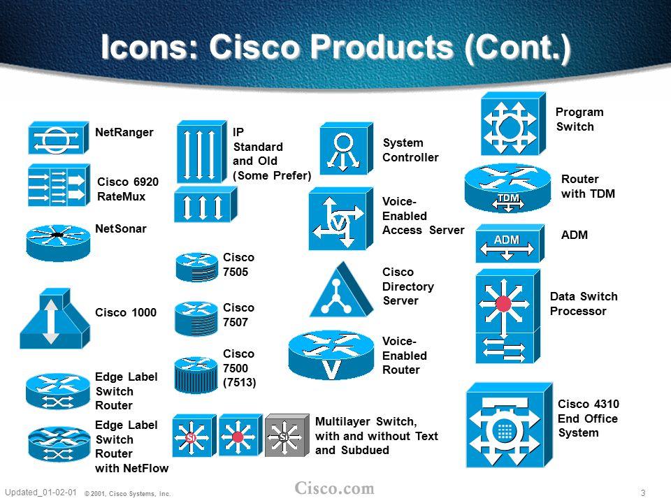 3 Updated_01-02-01 © 2001, Cisco Systems, Inc. Cisco 4310 End Office System NetRanger NetSonar Cisco 7507 Cisco 7505 Cisco 7500 (7513) Icons: Cisco Pr