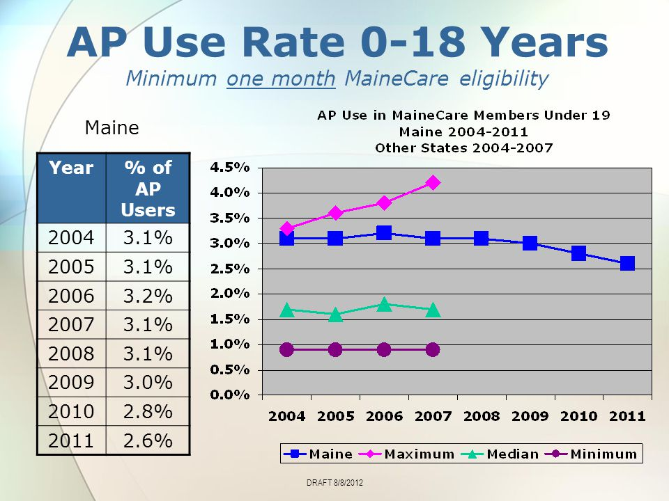 AP Use Rate 0-18 Years Minimum one month MaineCare eligibility Year% of AP Users 20043.1% 20053.1% 20063.2% 20073.1% 20083.1% 20093.0% 20102.8% 20112.6% Maine DRAFT 8/8/2012
