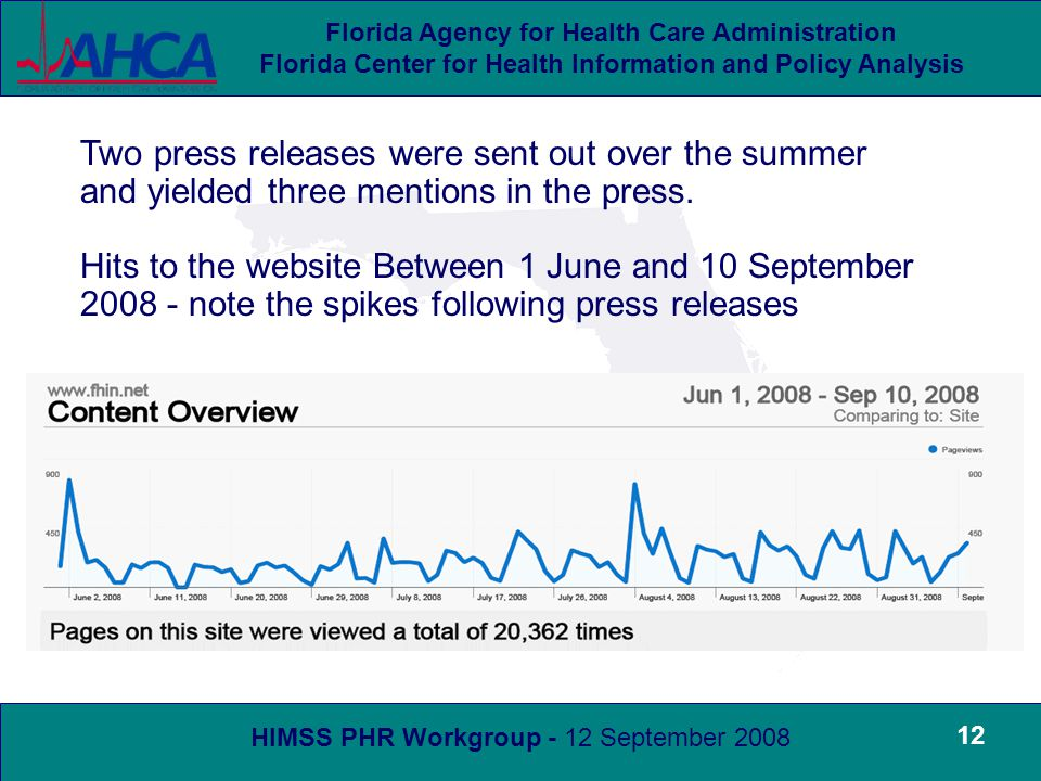HIMSS PHR Workgroup - 12 September 2008 Florida Agency for Health Care Administration Florida Center for Health Information and Policy Analysis 12 Two press releases were sent out over the summer and yielded three mentions in the press.