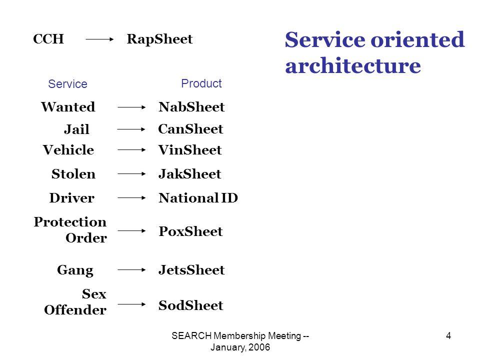 SEARCH Membership Meeting -- January, 2006 35 Schema Rules Enforcement <xsd:element name= TattooClassCode type= nist-proxy:TattooClassCodeType/>
