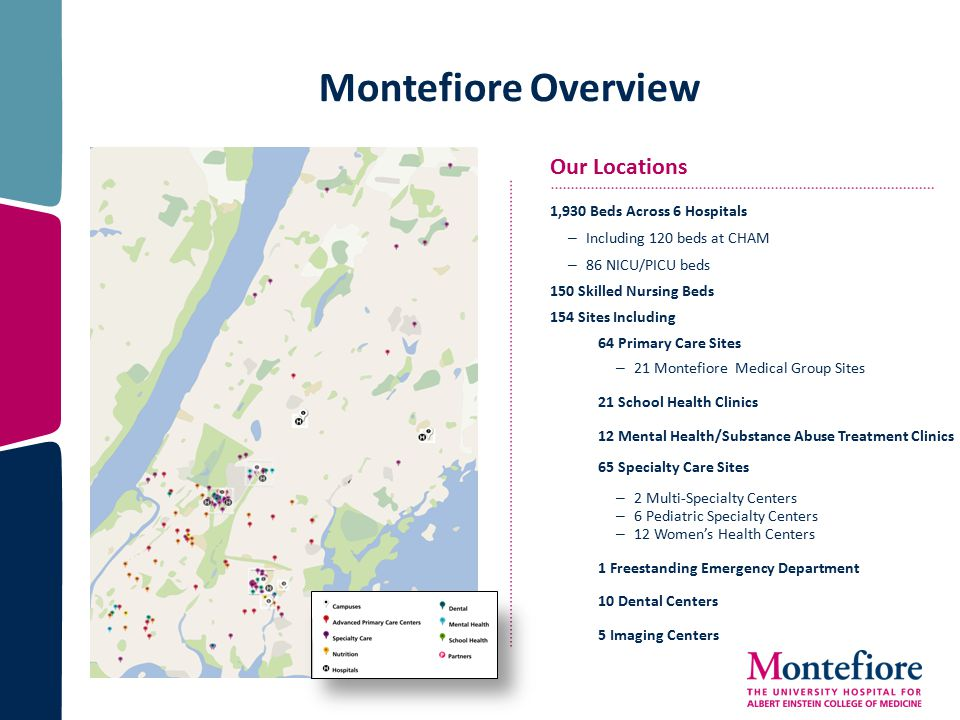 Montefiore Overview 1,930 Beds Across 6 Hospitals – Including 120 beds at CHAM – 86 NICU/PICU beds 150 Skilled Nursing Beds 154 Sites Including 64 Primary Care Sites – 21 Montefiore Medical Group Sites 21 School Health Clinics 12 Mental Health/Substance Abuse Treatment Clinics 65 Specialty Care Sites – 2 Multi-Specialty Centers – 6 Pediatric Specialty Centers – 12 Women's Health Centers 1 Freestanding Emergency Department 10 Dental Centers 5 Imaging Centers Our Locations