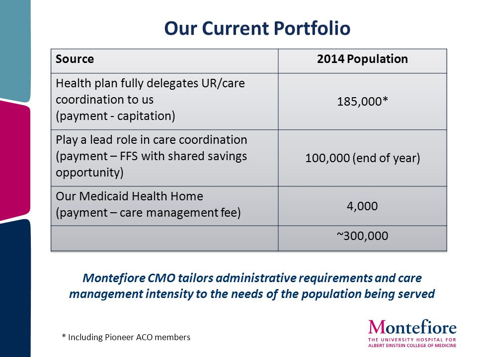 Montefiore CMO tailors administrative requirements and care management intensity to the needs of the population being served Our Current Portfolio * I