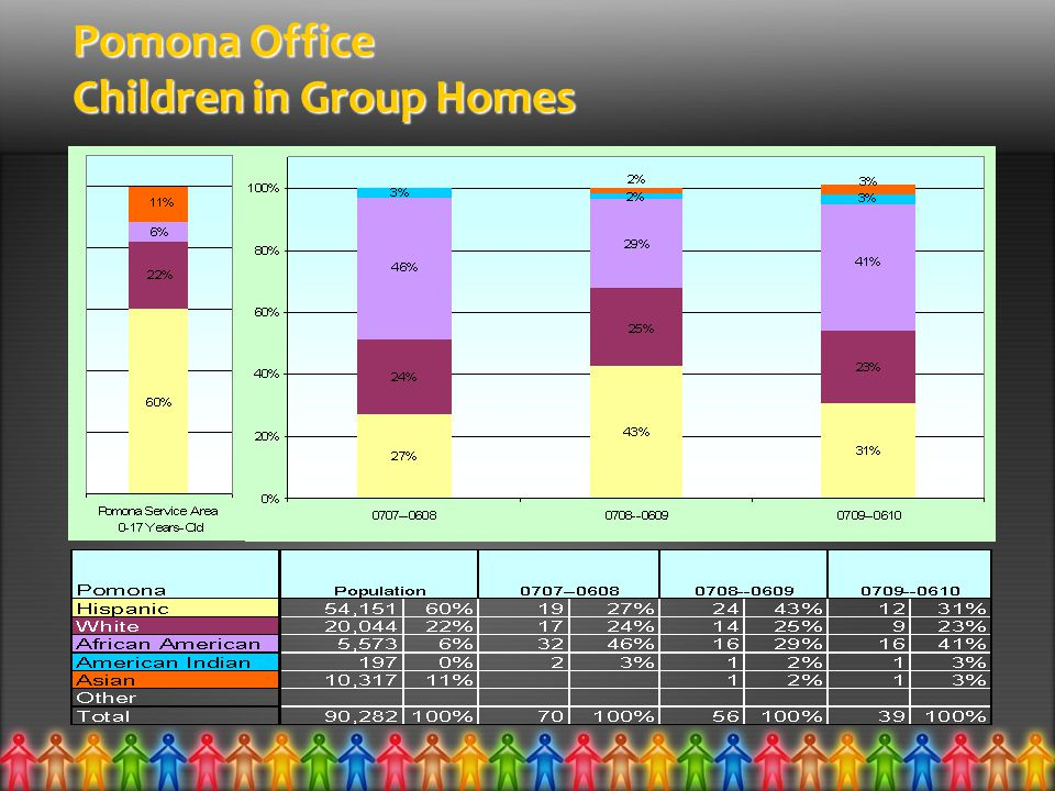 Pomona Office Children in Group Homes