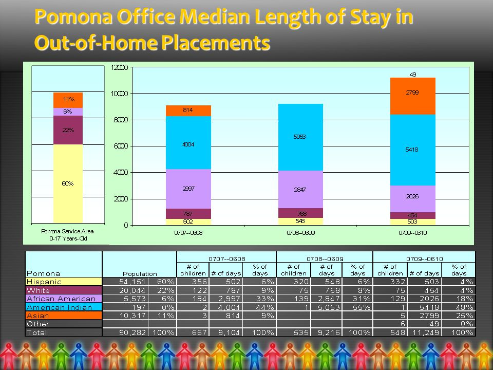 Pomona Office Median Length of Stay in Out-of-Home Placements