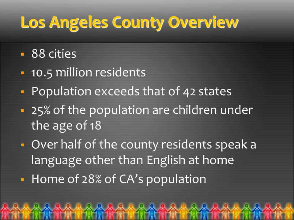 Los Angeles County Overview  88 cities  10.5 million residents  Population exceeds that of 42 states  25% of the population are children under the age of 18  Over half of the county residents speak a language other than English at home  Home of 28% of CA's population