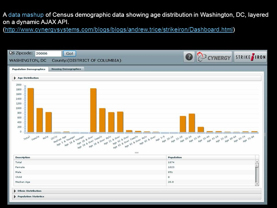 A data mashup of Census demographic data showing age distribution in Washington, DC, layered on a dynamic AJAX API. (http://www.cynergysystems.com/blo