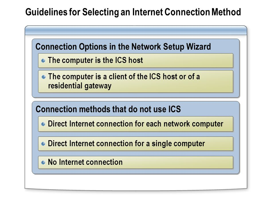 Guidelines for Selecting an Internet Connection Method Connection Options in the Network Setup Wizard The computer is the ICS host The computer is a client of the ICS host or of a residential gateway Connection methods that do not use ICS Direct Internet connection for each network computer Direct Internet connection for a single computer No Internet connection