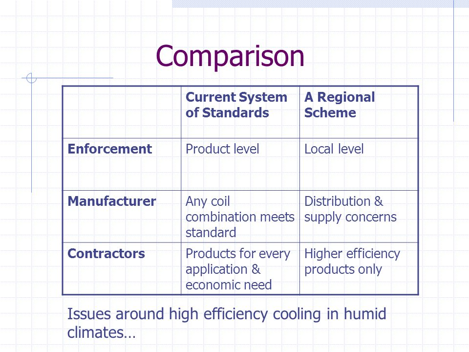 Comparison Current System of Standards A Regional Scheme EnforcementProduct levelLocal level ManufacturerAny coil combination meets standard Distribution & supply concerns ContractorsProducts for every application & economic need Higher efficiency products only Issues around high efficiency cooling in humid climates…