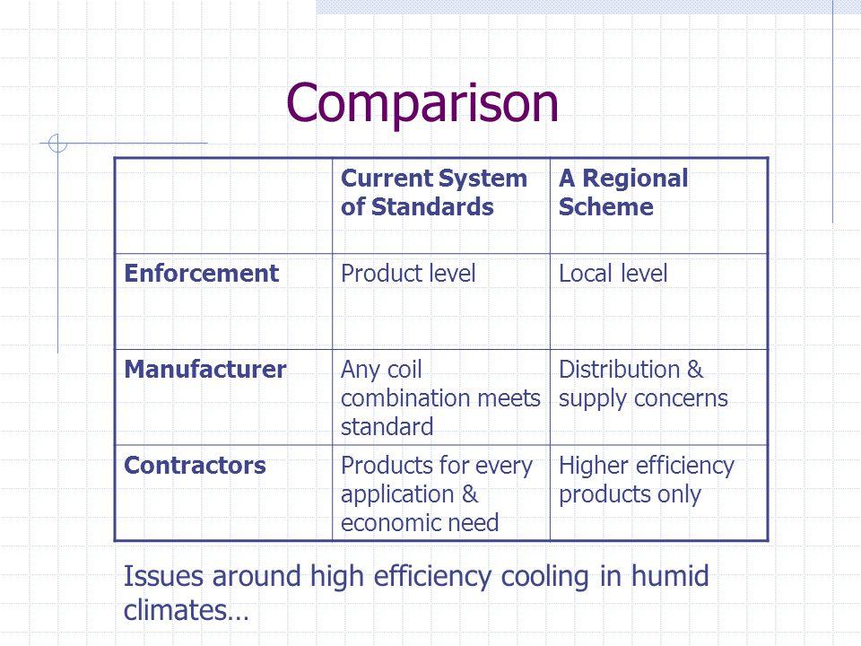 Comparison Current System of Standards A Regional Scheme EnforcementProduct levelLocal level ManufacturerAny coil combination meets standard Distribut