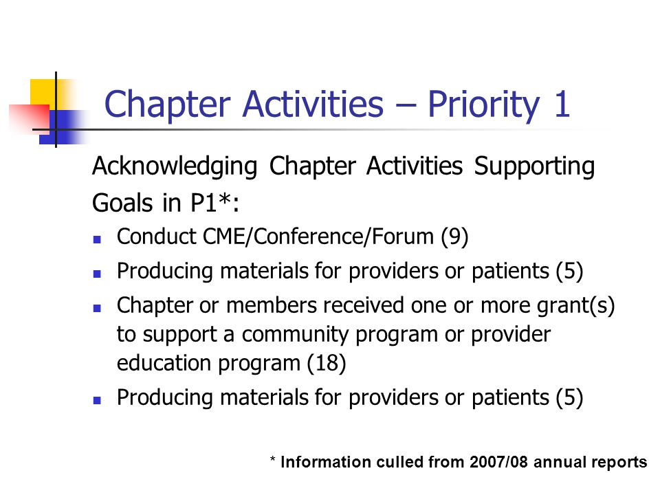 Chapter Activities – Priority 1 Acknowledging Chapter Activities Supporting Goals in P1*: Conduct CME/Conference/Forum (9) Producing materials for providers or patients (5) Chapter or members received one or more grant(s) to support a community program or provider education program (18) Producing materials for providers or patients (5) * Information culled from 2007/08 annual reports