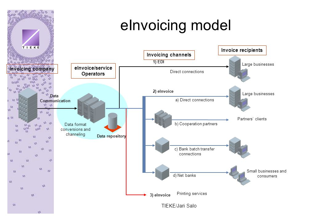 TIEKE/Jari Salo eInvoicing model eInvoice/service Operators Invoicing channels Invoicing company Data Communication Data format conversions and channeling 1) EDI 2) eInvoice 3) eInvoice b) Cooperation partners c) Bank batch transfer connections d) Net banks Printing services Direct connections Data repository Invoice recipients Small businesses and consumers Partners' clients Large businesses a) Direct connections
