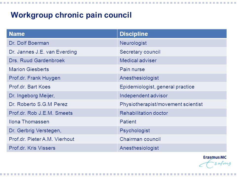 Workgroup chronic pain council NameDiscipline Dr. Dolf BoermanNeurologist Dr.